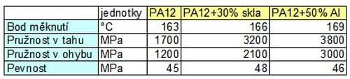 Hodnoty Polyamid PA12