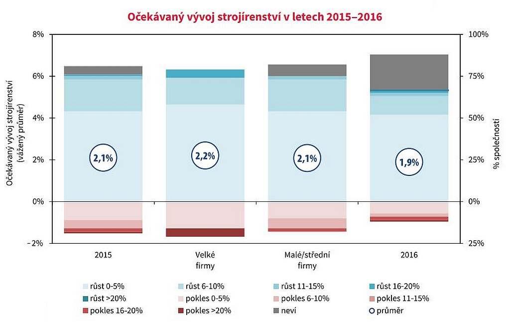 Očekávaný vývoj strojírenství v letech 2015‒2016