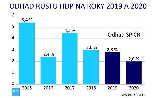 HDP 2019 2020