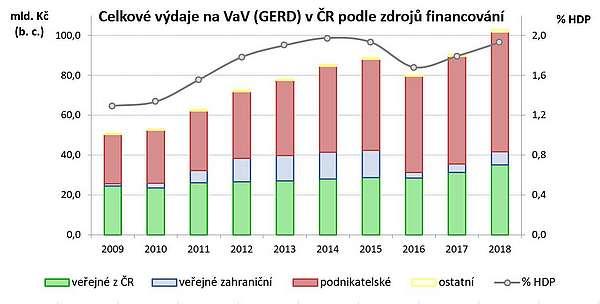 Graf investic na vývoj
