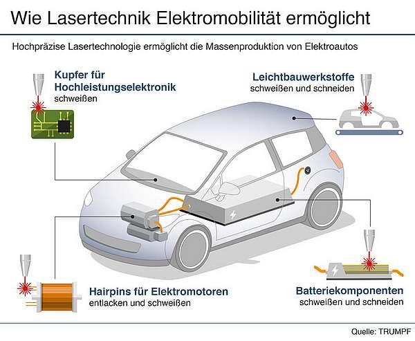 trumpf e-mobility