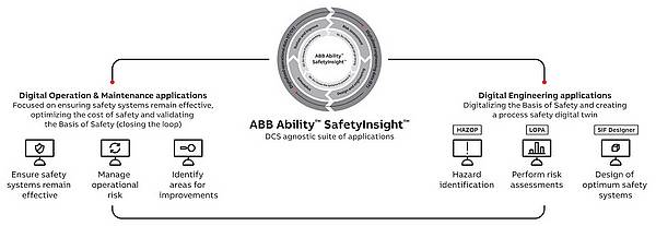 abb SafetyInsigh