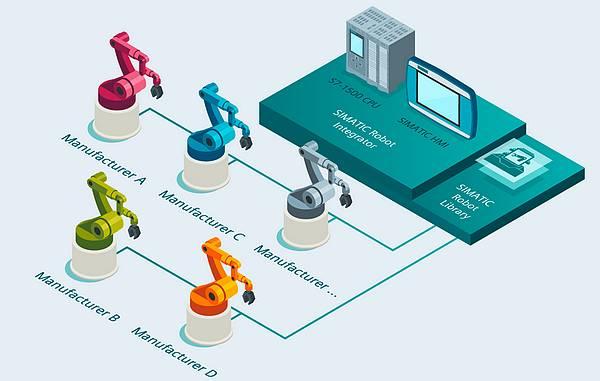 simatic robot