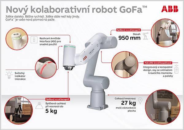 abb gofa