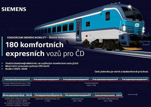 siemens české dráhy